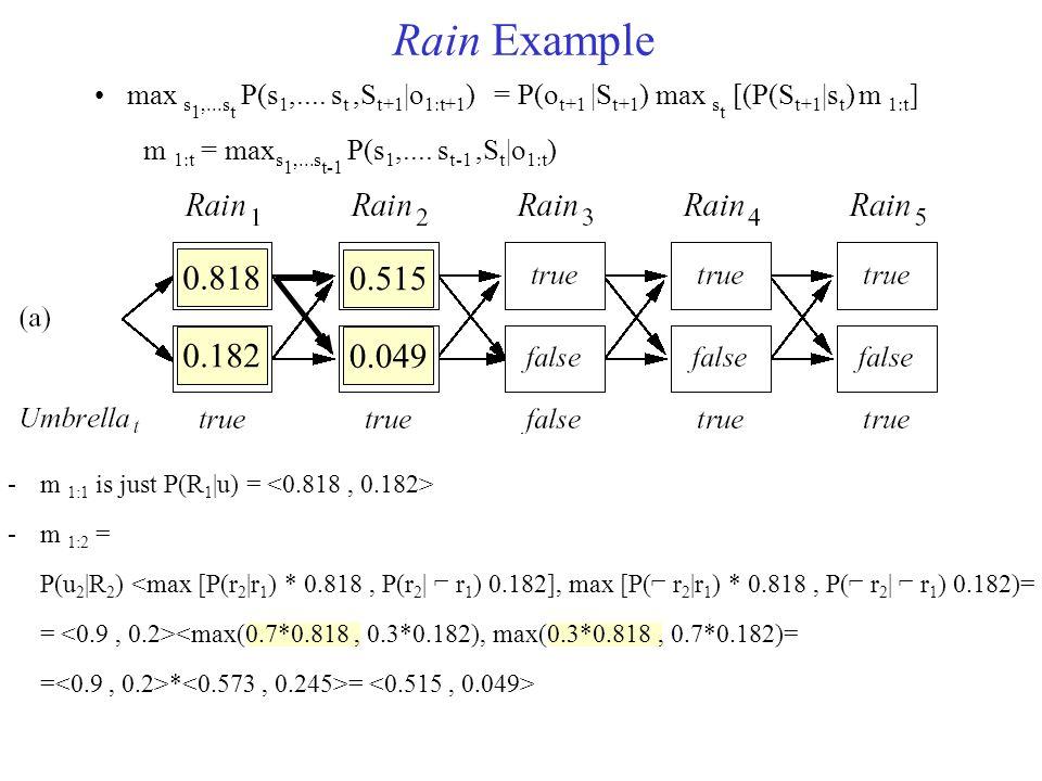 Rain Example max s1,...st P(s1,.... st ,St+1|o1:t+1) = P(ot+1 |St+1) max st [(P(St+1|st) m 1:t] m 1:t = maxs1,...st-1 P(s1,.... st-1 ,St|o1:t)